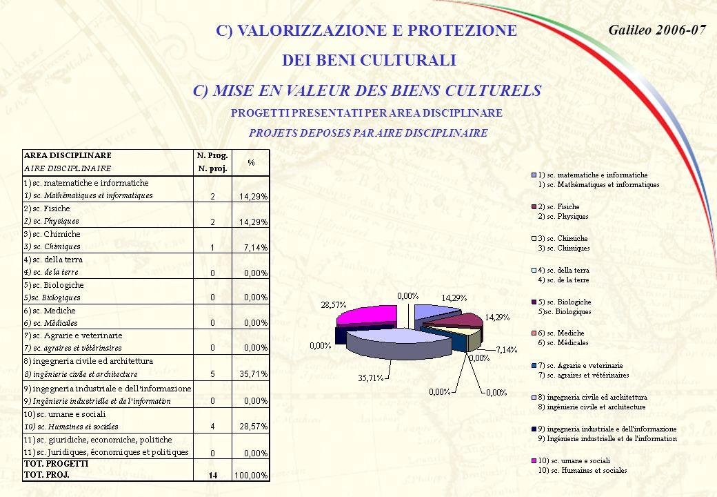 Galileo 2006-07 C) VALORIZZAZIONE E PROTEZIONE DEI BENI CULTURALI C) MISE EN VALEUR DES BIENS CULTURELS PROGETTI PRESENTATI PER AREA DISCIPLINARE PROJETS DEPOSES PAR AIRE DISCIPLINAIRE