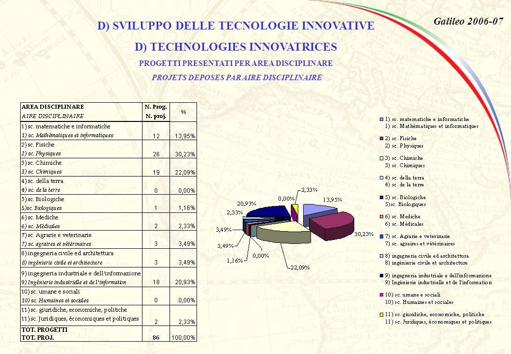 Galileo 2006-07 D) SVILUPPO DELLE TECNOLOGIE INNOVATIVE D) TECHNOLOGIES INNOVATRICES PROGETTI PRESENTATI PER AREA DISCIPLINARE PROJETS DEPOSES PAR AIRE DISCIPLINAIRE