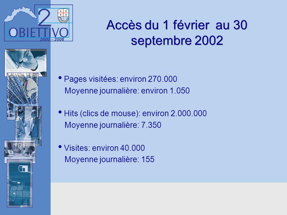 Accès du 1 février au 30 septembre 2002 Pages visitées: environ 270.000 Moyenne journalière: environ 1.050 Hits (clics de mouse): environ 2.000.000 Mo