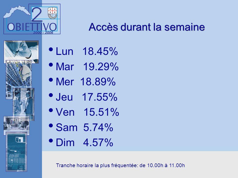 Accès durant la semaine Lun 18.45% Mar 19.29% Mer 18.89% Jeu 17.55% Ven 15.51% Sam 5.74% Dim 4.57% Tranche horaire la plus fréquentée: de 10.00h à 11.
