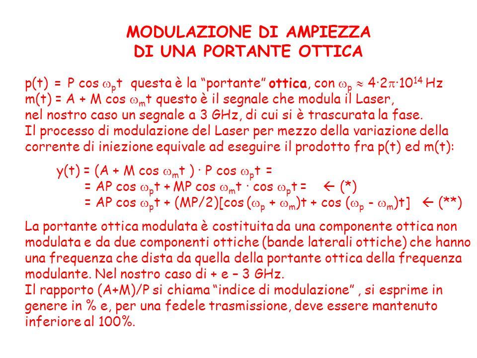 MODULAZIONE DI AMPIEZZA DI UNA PORTANTE OTTICA p(t) = P cos p t questa è la portante ottica, con p 4·2 ·10 14 Hz m(t) = A + M cos m t questo è il segn