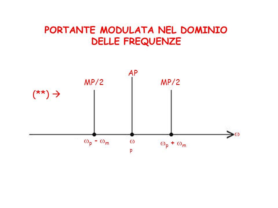 PORTANTE MODULATA NEL DOMINIO DELLE FREQUENZE p + m p - m p AP MP/2 (**)