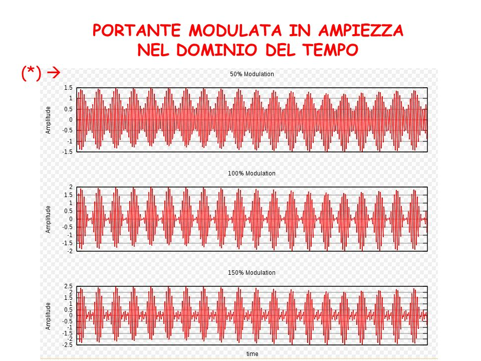 PORTANTE MODULATA IN AMPIEZZA NEL DOMINIO DEL TEMPO (*)