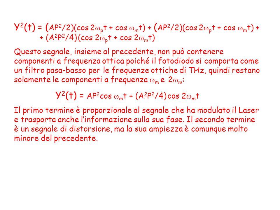 Y 2 (t) = ( AP 2 /2)(cos 2 p t + cos m t) + ( AP 2 /2)(cos 2 p t + cos m t) + + (A 2 P 2 /4) (cos 2 p t + cos 2 m t) Questo segnale, insieme al preced