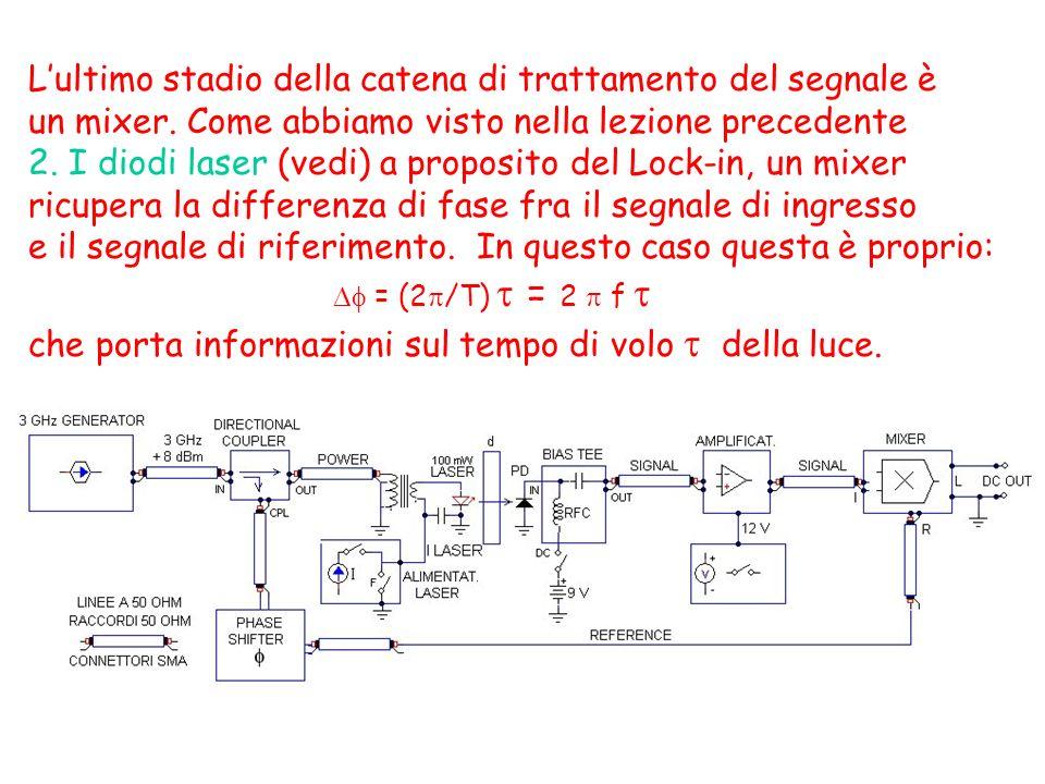 Lultimo stadio della catena di trattamento del segnale è un mixer. Come abbiamo visto nella lezione precedente 2. I diodi laser (vedi) a proposito del