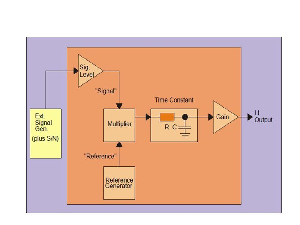 Il segnale amplificato Vs con fase s viene moltiplicato per un segnale di riferimento Vr che ha frequenza angolare r e possibilità di variare la fase r.