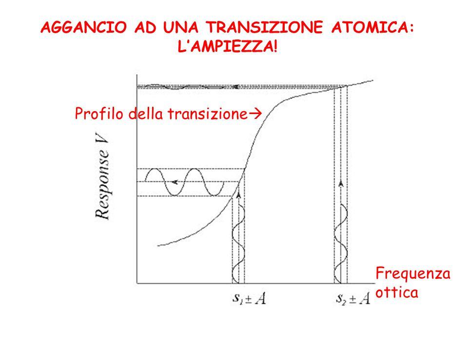 AGGANCIO AD UNA TRANSIZIONE ATOMICA: LAMPIEZZA! Profilo della transizione Frequenza ottica
