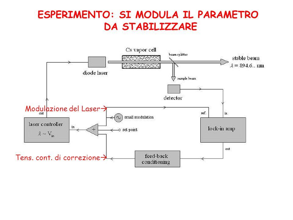 ESPERIMENTO: SI MODULA IL PARAMETRO DA STABILIZZARE Tens. cont. di correzione Modulazione del Laser