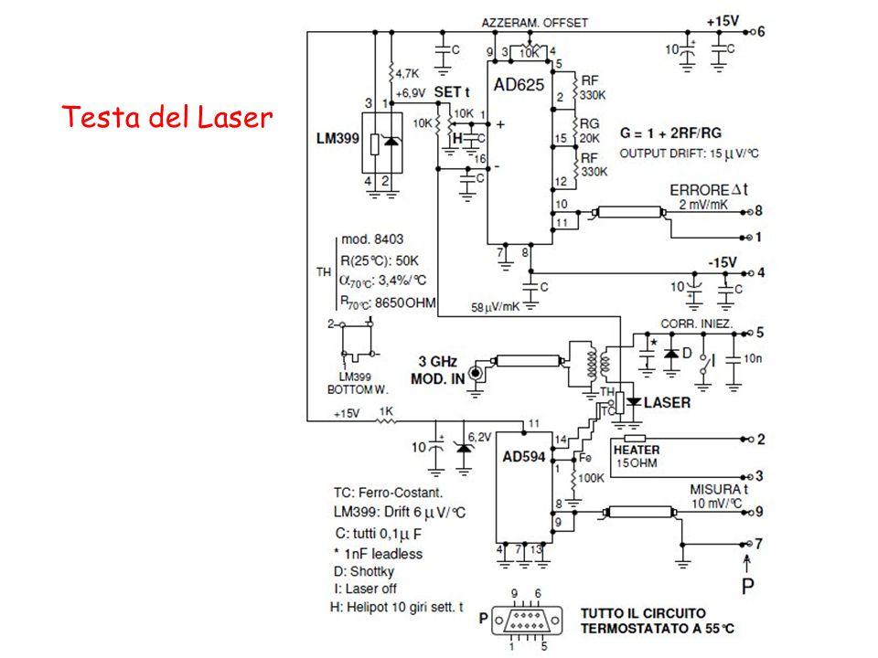 Testa del Laser