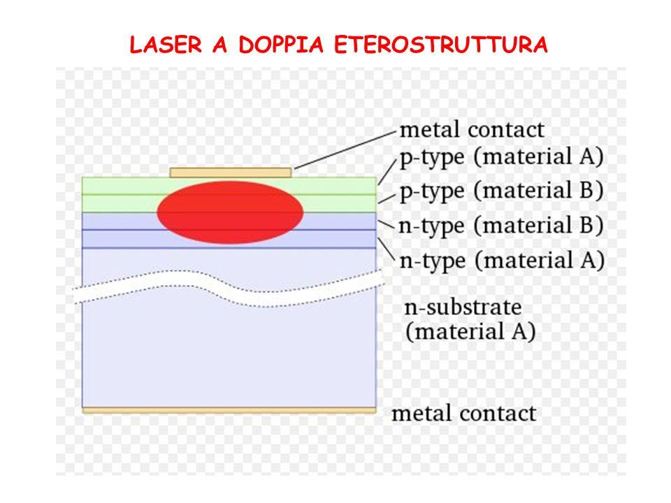 Nella zona attiva gli elettroni e le lacune si ricombinano con emissione di un fotone per ogni processo elementare.