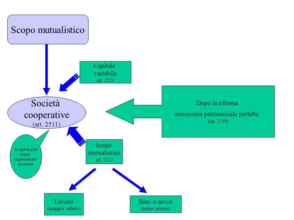 Società di capitali Società a responsabilità limitata (art. 2462) Società per azioni (art. 2325) Le quote sono incorporate in titoli di credito Societ