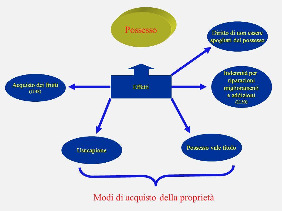 Effetti del possesso Possesso Effetti Acquisto dei frutti (1148) Possesso vale titolo Usucapione Indennità per riparazioni miglioramenti e addizioni (