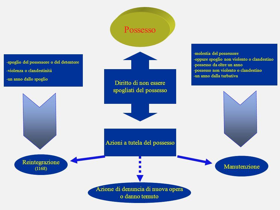Possesso azioni a tutela del possesso Diritto di non essere spogliati del possesso Azioni a tutela del possesso Reintegrazione (1168) Manutenzione -mo