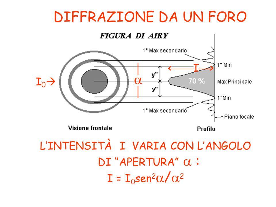 LINTENSITÀ I VARIA CON LANGOLO DI APERTURA : I = I 0 sen 2 / 2 DIFFRAZIONE DA UN FORO I 0