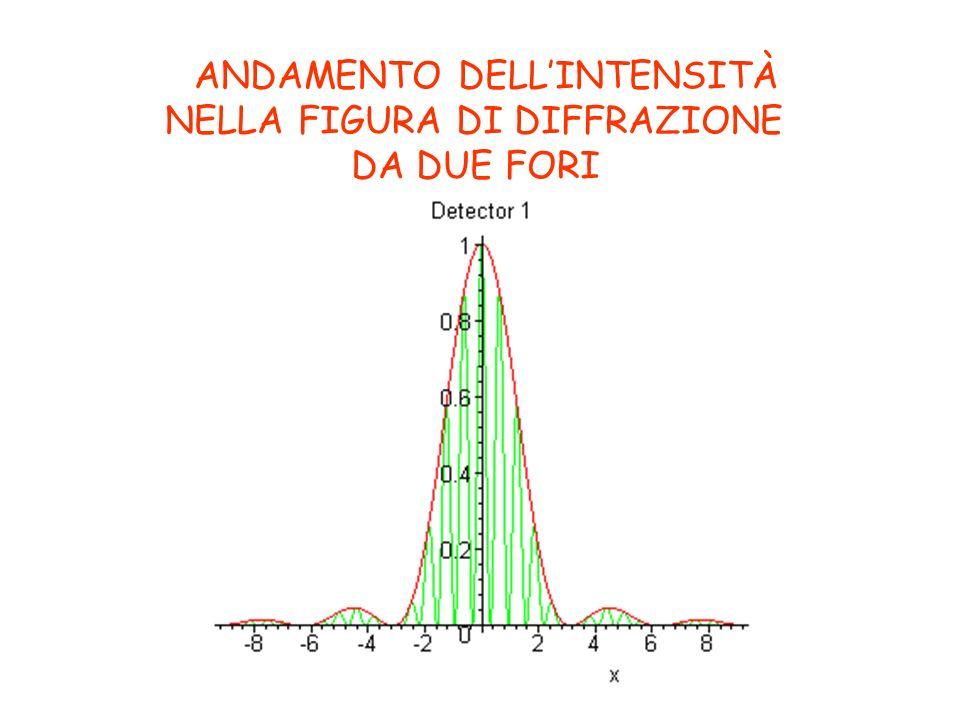 I PARAMETRI DELLESPERIMENTO d = 1,22 D/a y = D/h D a: Diam.