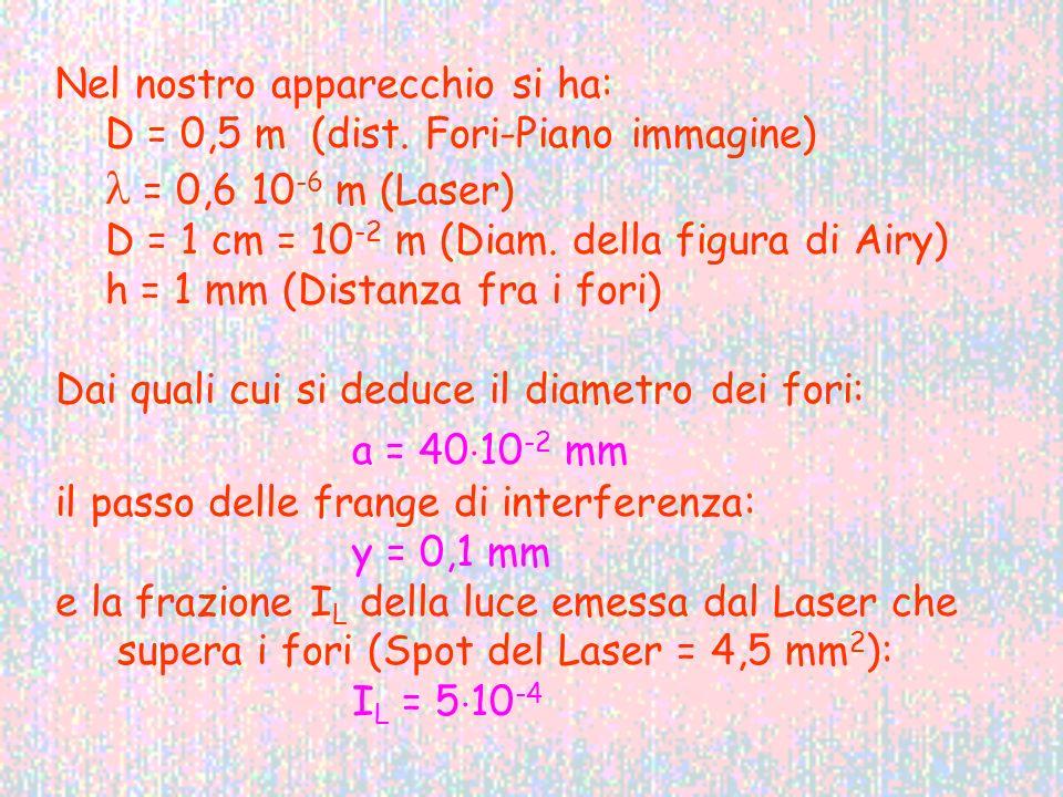 Nel nostro apparecchio si ha: D = 0,5 m (dist. Fori-Piano immagine) = 0,6 10 -6 m (Laser) D = 1 cm = 10 -2 m (Diam. della figura di Airy) h = 1 mm (Di