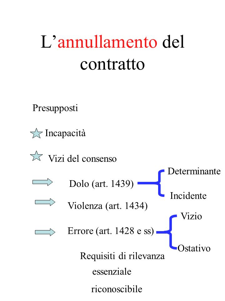La nullità del contratto Presupposti Contrarietà a norme imperative, salvo che la legge disponga diversamente Mancanza o illiceità di uno degli elementi essenziali Altri casi stabiliti dalla legge Disciplina dellazione Legittimazione (1421) Imprescrittibilità (1422) Inammissibilità della convalida (1423)