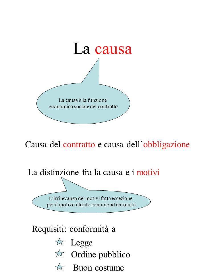 (segue) Disciplina dellazione Prescrizione (1441) Dellazione Delleccezione Convalida (1444) Legittimazione