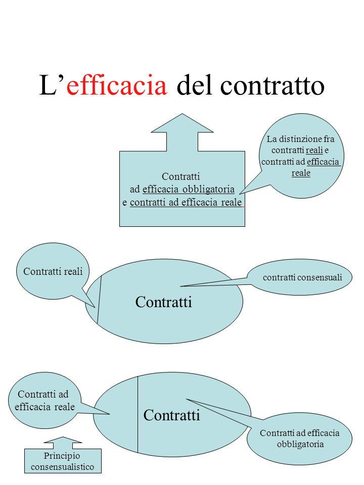 Lefficacia del contratto Contratti ad efficacia obbligatoria e contratti ad efficacia reale La distinzione fra contratti reali e contratti ad efficacia reale Contratti Contratti reali contratti consensuali Contratti Contratti ad efficacia reale Contratti ad efficacia obbligatoria Principio consensualistico