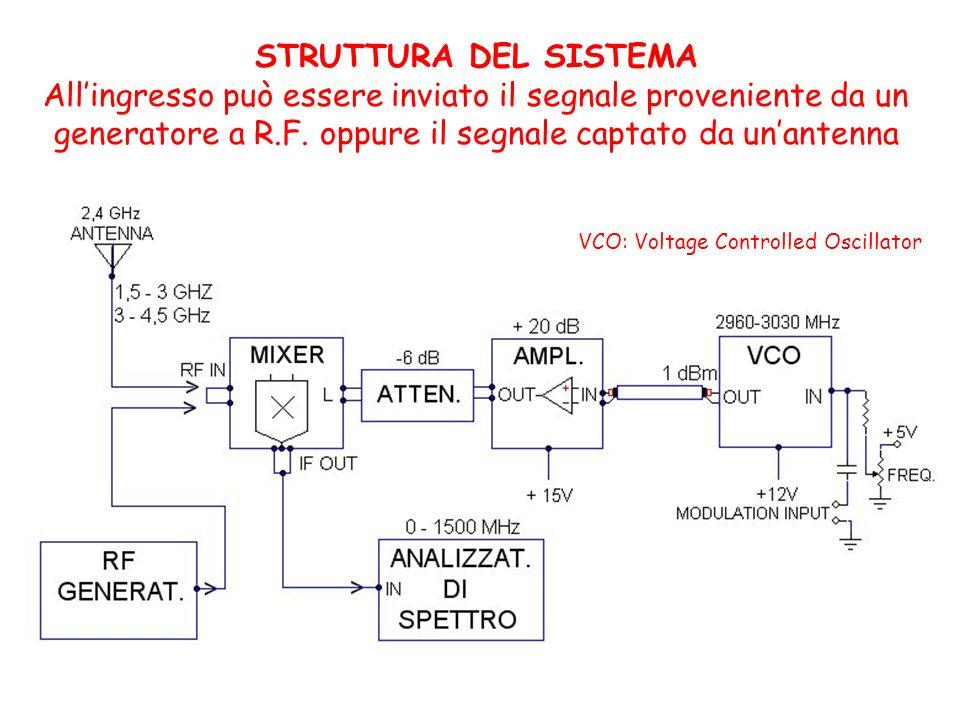 Il segnale modulante ha la forma: mentre la portante è: Il segnale modulato in ampiezza assume la forma: Il fattoresi chiama indice di modulazione e deve essere sempre <1.