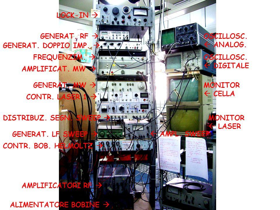 MONITOR CELLA MONITOR LASER OSCILLOSC. DIGITALE OSCILLOSC. ANALOG. GENERAT. MW AMPLIFICAT. MW FREQUENZIM. GENERAT. RF LOCK-IN CONTR. LASER 1 GENERAT.