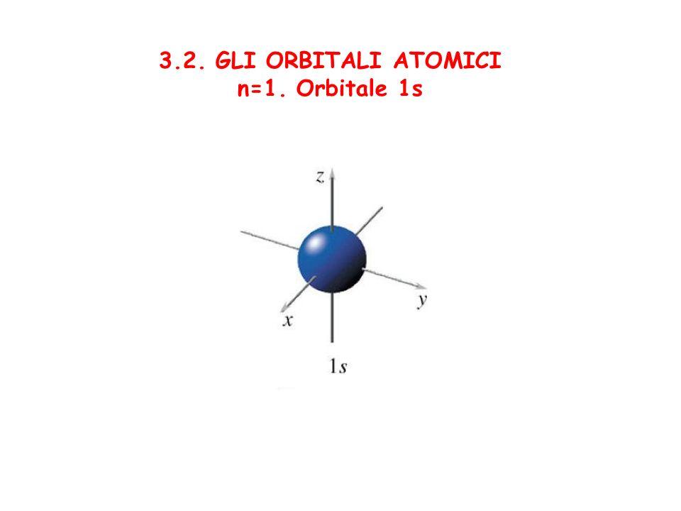 3.2. GLI ORBITALI ATOMICI n=1. Orbitale 1s