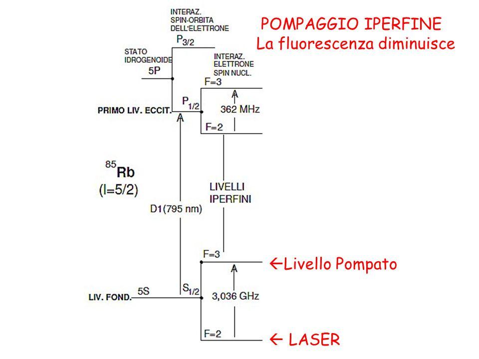 POMPAGGIO IPERFINE La fluorescenza diminuisce LASER Livello Pompato
