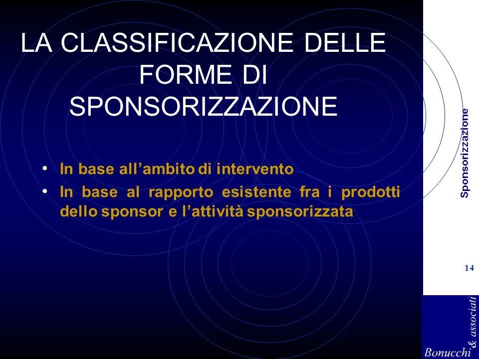 Sponsorizzazione 14 LA CLASSIFICAZIONE DELLE FORME DI SPONSORIZZAZIONE In base allambito di intervento In base al rapporto esistente fra i prodotti dello sponsor e lattività sponsorizzata