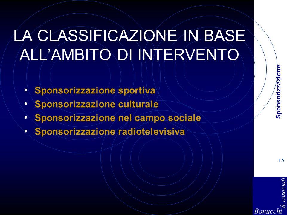 Sponsorizzazione 15 LA CLASSIFICAZIONE IN BASE ALLAMBITO DI INTERVENTO Sponsorizzazione sportiva Sponsorizzazione culturale Sponsorizzazione nel campo sociale Sponsorizzazione radiotelevisiva