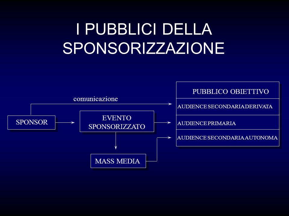 I PUBBLICI DELLA SPONSORIZZAZIONE SPONSOR EVENTO SPONSORIZZATO PUBBLICO OBIETTIVO AUDIENCE SECONDARIA DERIVATA AUDIENCE PRIMARIA AUDIENCE SECONDARIA AUTONOMA MASS MEDIA comunicazione