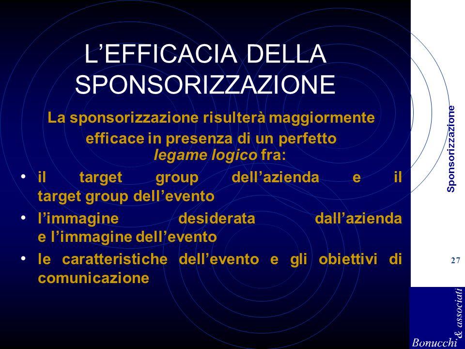Sponsorizzazione 27 LEFFICACIA DELLA SPONSORIZZAZIONE La sponsorizzazione risulterà maggiormente efficace in presenza di un perfetto legame logico fra