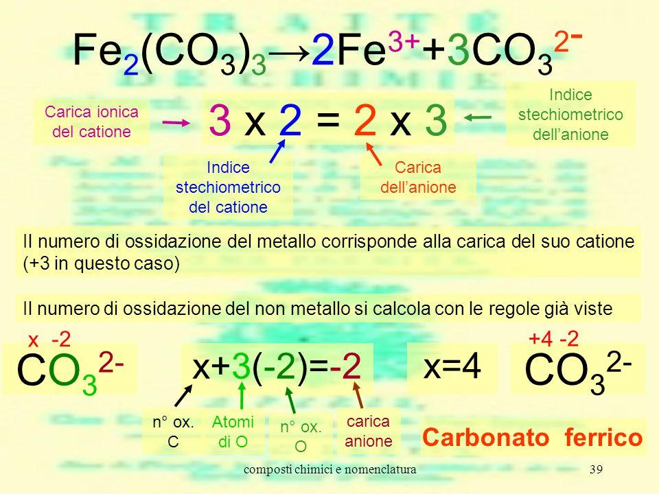 composti chimici e nomenclatura39 3 x 2 = 2 x 3 Fe 2 (CO 3 ) 32Fe 3+ +3CO 3 2 - Carica ionica del catione Indice stechiometrico del catione Carica del