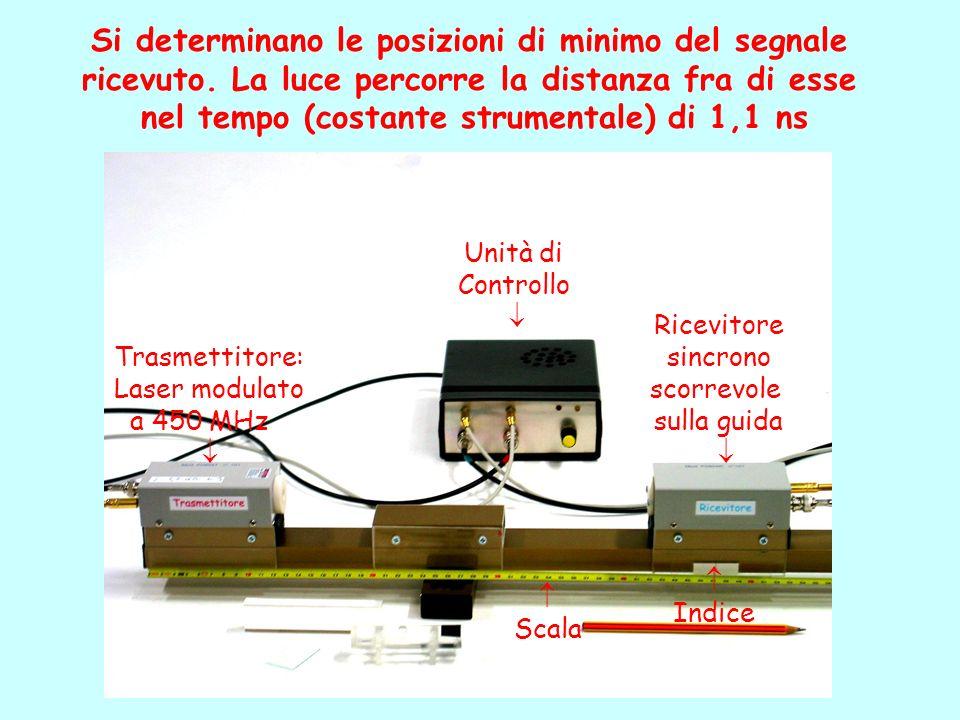 Trasmettitore: Laser modulato a 450 MHz Ricevitore sincrono scorrevole sulla guida Unità di Controllo Si determinano le posizioni di minimo del segnal