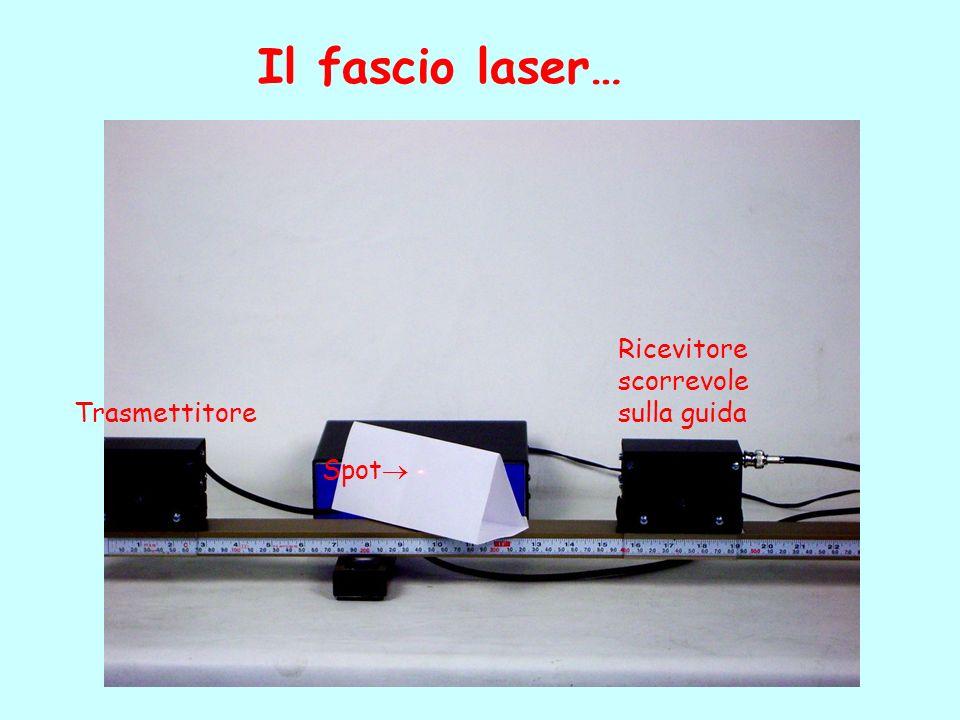 Il fascio laser… Spot Trasmettitore Ricevitore scorrevole sulla guida