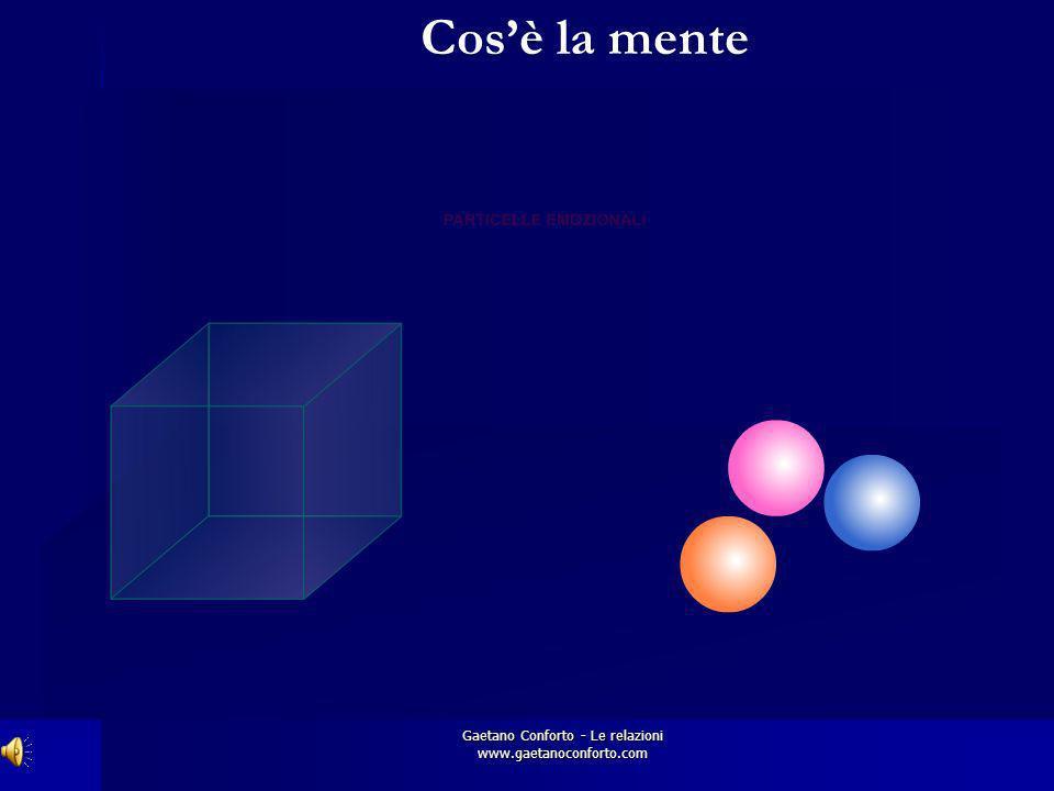 Gaetano Conforto - Le relazioni www.gaetanoconforto.com Il contenuto delle particelle emozionali è una clonazione ( ologramma ) dell esperienza interp