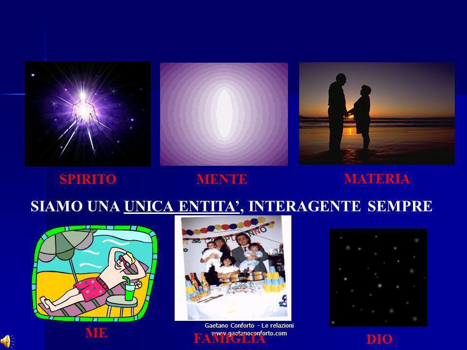 Gaetano Conforto - Le relazioni www.gaetanoconforto.com LUnità delluniverso Non- località: due particelle subatomiche che vengono separate si comporta