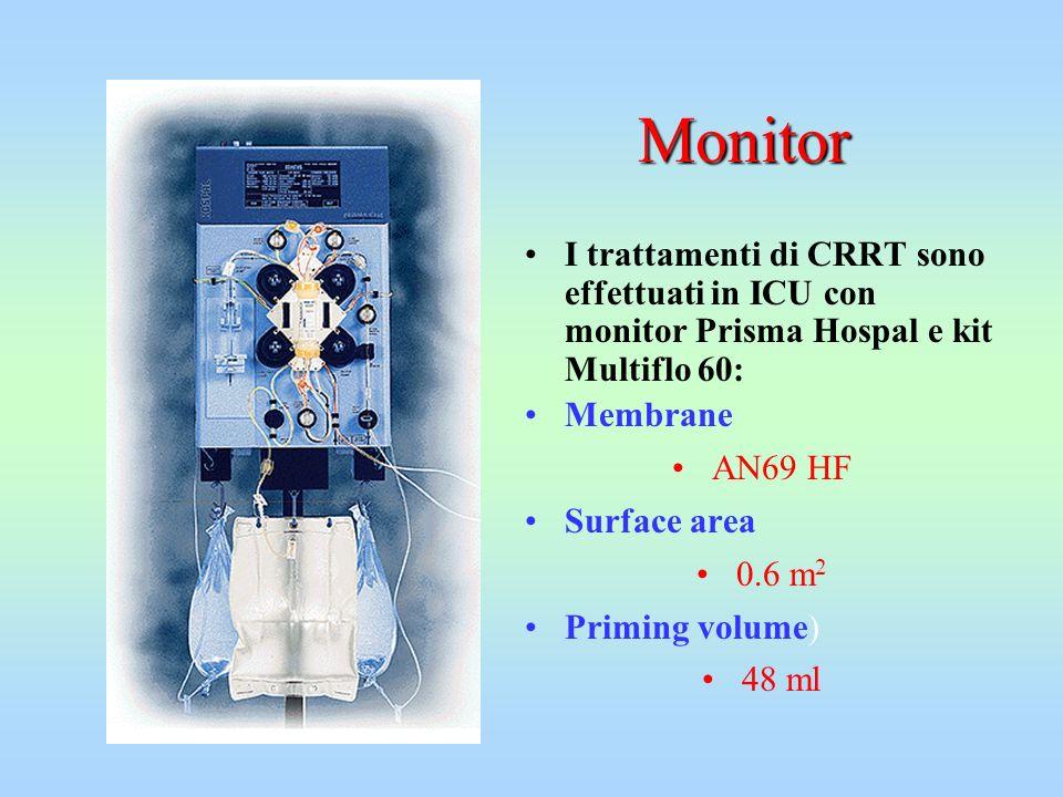 Monitor I trattamenti di CRRT sono effettuati in ICU con monitor Prisma Hospal e kit Multiflo 60: Membrane AN69 HF Surface area 0.6 m 2 Priming volume