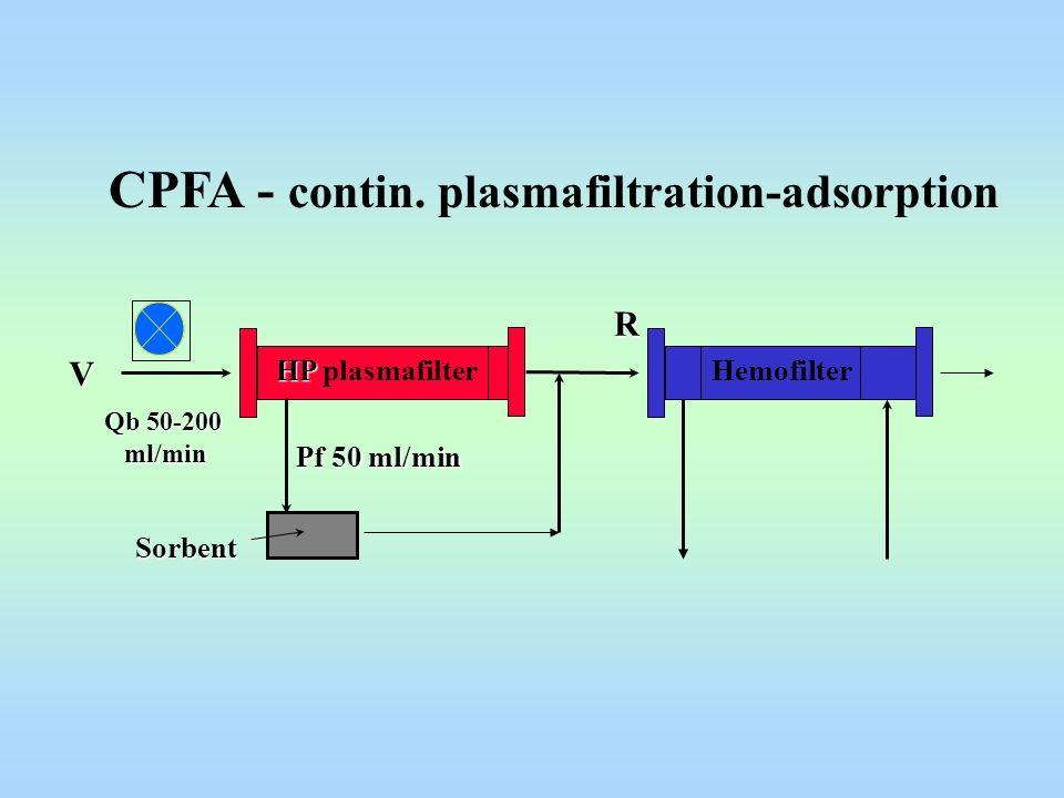 CPFA - contin. plasmafiltration-adsorption V Qb 50-200 ml/min ml/min R Pf 50 ml/min HP HP plasmafilter Sorbent Hemofilter