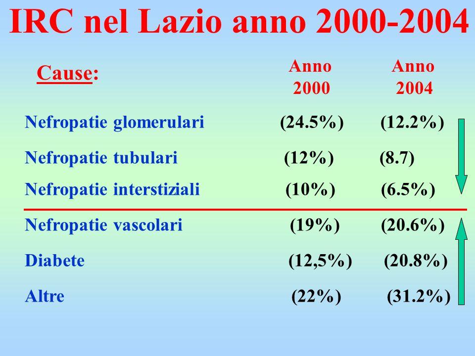 IRC nel Lazio anno 2000-2004 Cause: Nefropatie glomerulari (24.5%) (12.2%) Nefropatie interstiziali (10%) (6.5%) Nefropatie vascolari (19%) (20.6%) Ne