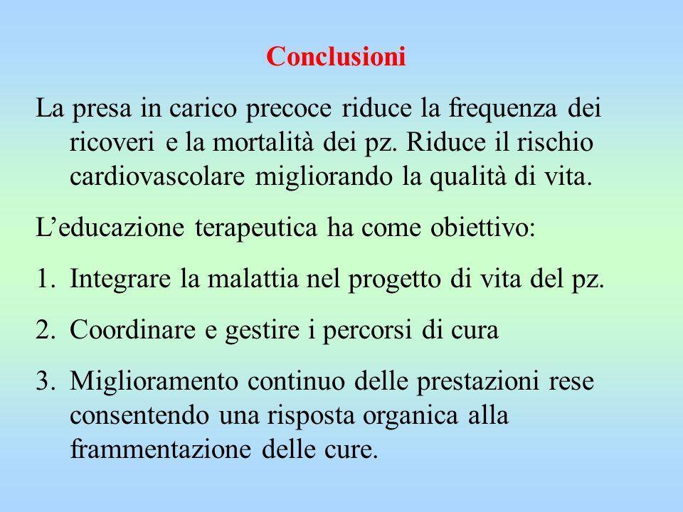 Conclusioni La presa in carico precoce riduce la frequenza dei ricoveri e la mortalità dei pz. Riduce il rischio cardiovascolare migliorando la qualit