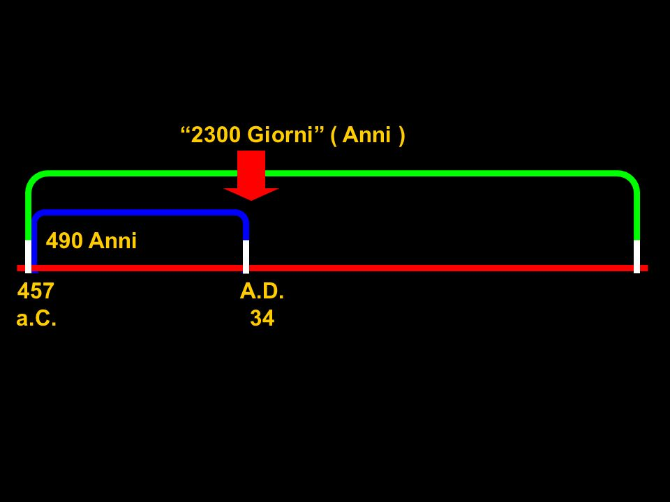 490 Anni The 70 weeks allotted to Israel would have been the first part of the 2300 days (years), as becomes evident later. 2300 Giorni ( Anni ) 457 a