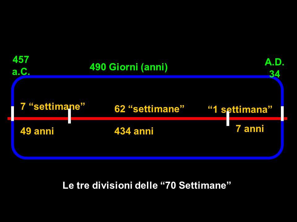 7 settimane 490 Giorni (anni) 457 a.C. A.D. 34 62 settimane 1 settimana 49 anni434 anni 7 anni Le tre divisioni delle 70 Settimane