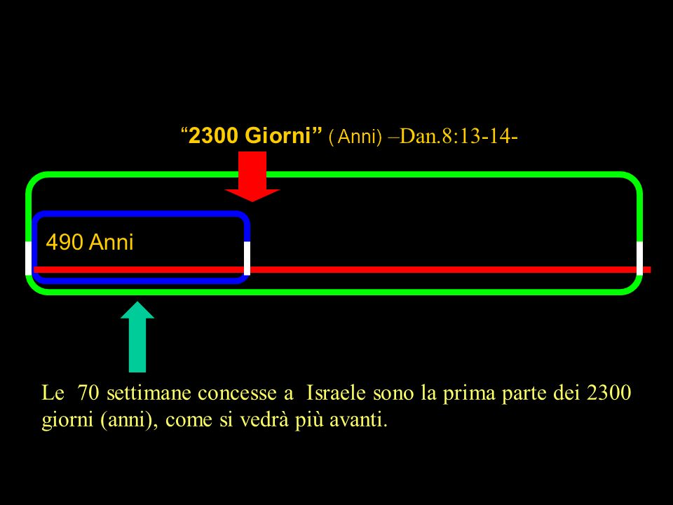 490 Anni The 70 weeks allotted to Israel would have been the first part of the 2300 days (years), as becomes evident later. 2300 Giorni ( Anni) –Dan.8
