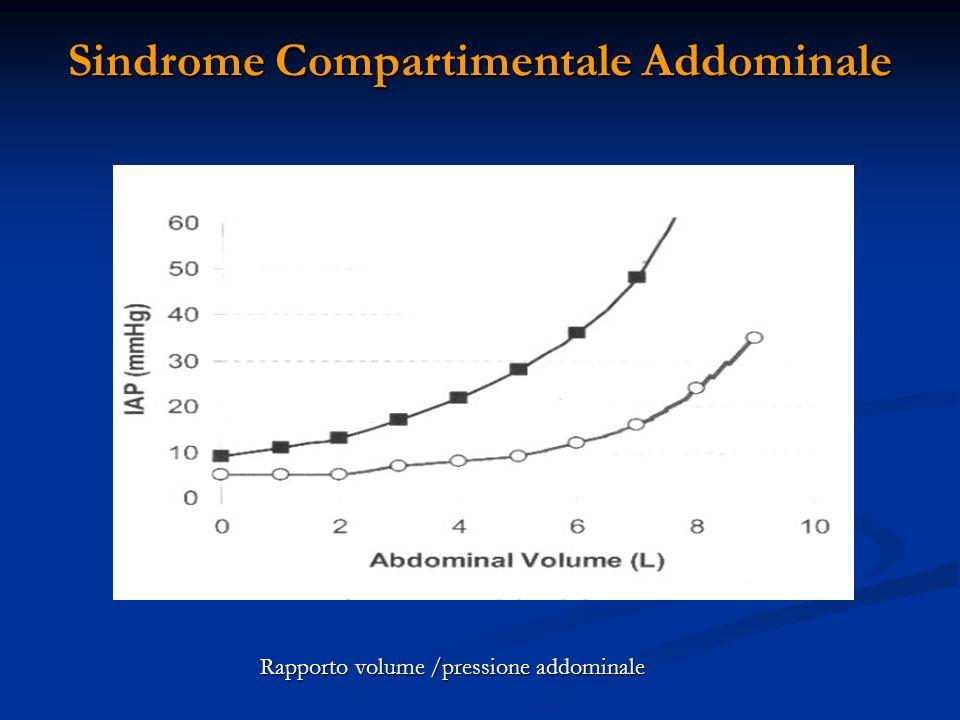 Sindrome Compartimentale Addominale Rapporto volume /pressione addominale