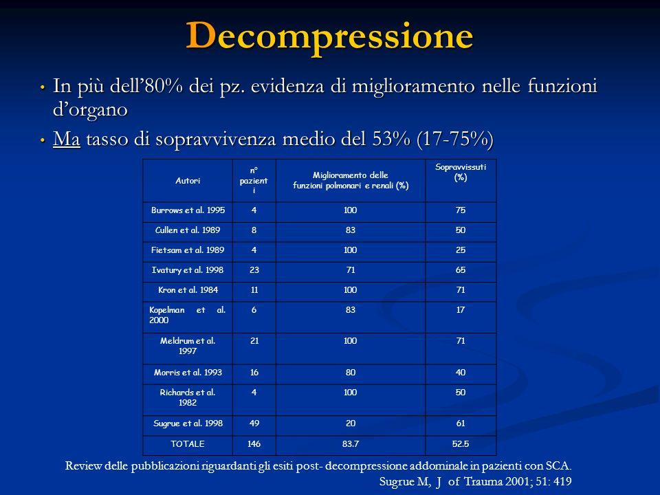 Decompressione In più dell80% dei pz. evidenza di miglioramento nelle funzioni dorgano In più dell80% dei pz. evidenza di miglioramento nelle funzioni