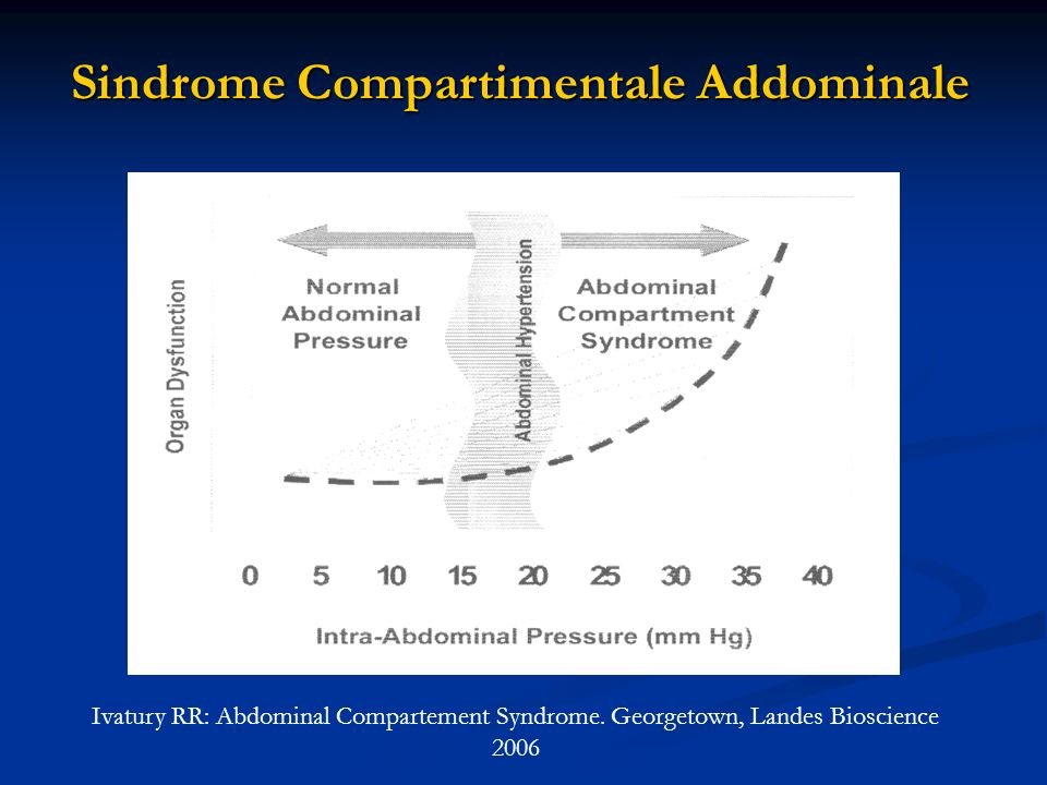 Sindrome Compartimentale Addominale Ivatury RR: Abdominal Compartement Syndrome. Georgetown, Landes Bioscience 2006