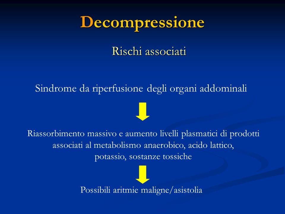 Decompressione Rischi associati Sindrome da riperfusione degli organi addominali Riassorbimento massivo e aumento livelli plasmatici di prodotti assoc