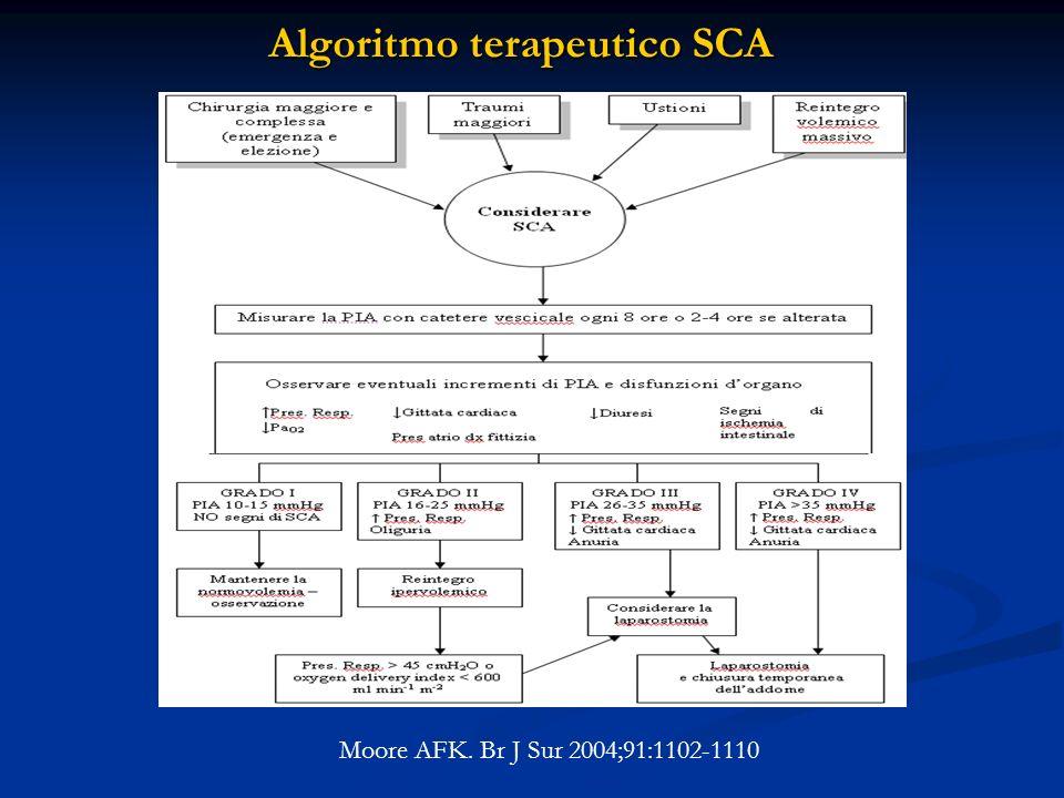 Algoritmo terapeutico SCA Moore AFK. Br J Sur 2004;91:1102-1110