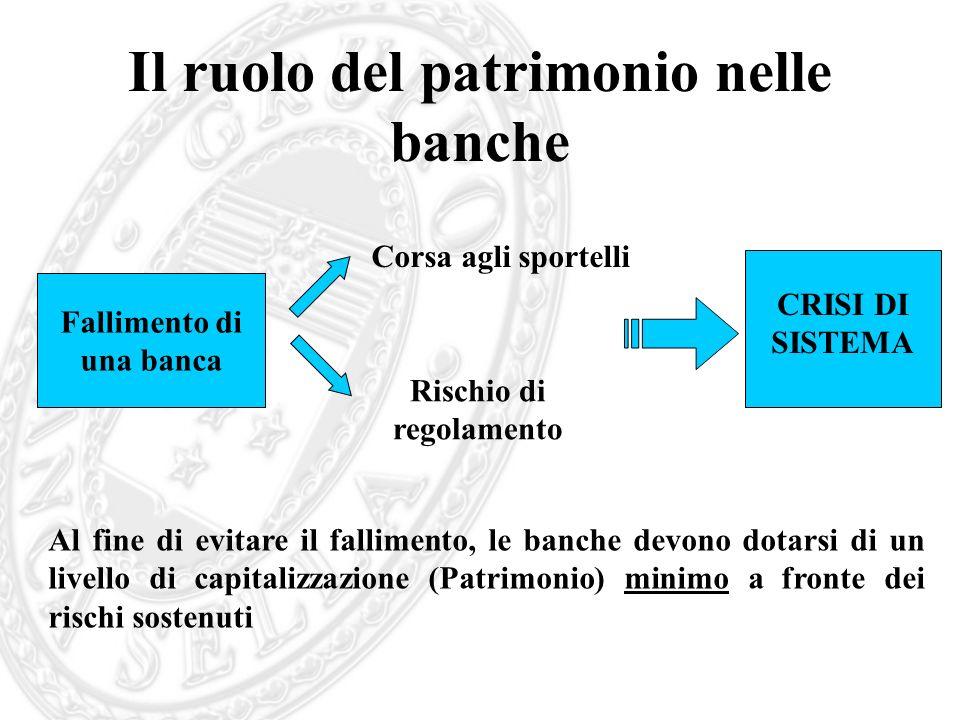 Il ruolo del patrimonio nelle banche Al fine di evitare il fallimento, le banche devono dotarsi di un livello di capitalizzazione (Patrimonio) minimo