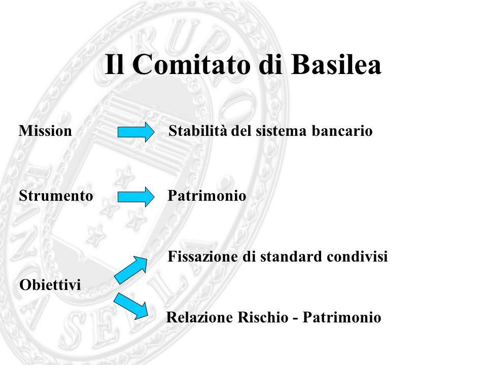 Il Comitato di Basilea MissionStabilità del sistema bancario StrumentoPatrimonio Obiettivi Fissazione di standard condivisi Relazione Rischio - Patrim